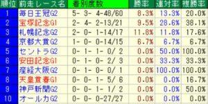 天皇賞秋2018過去データ1